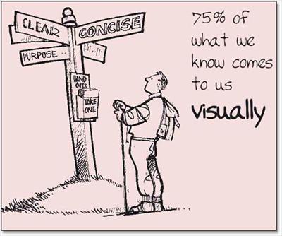 essay on visual aids