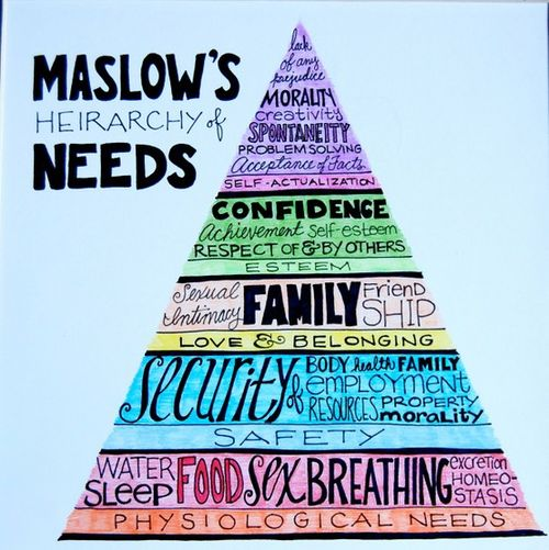 Maslow Hierarchy Human Needs